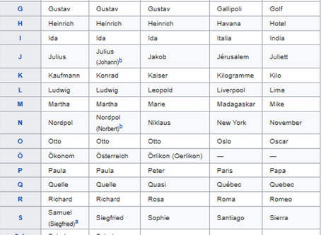 Buchstabiertafel ドイツ語の通話表
