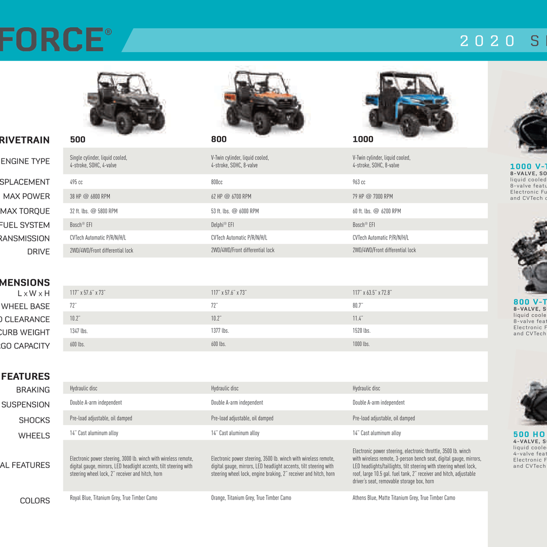 2020 UForce Comparison