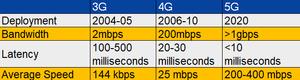 3G vs 4G vs 5G