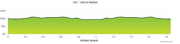 HCC Route profile.png
