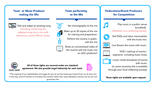 Music Rights for Performance Sports whit