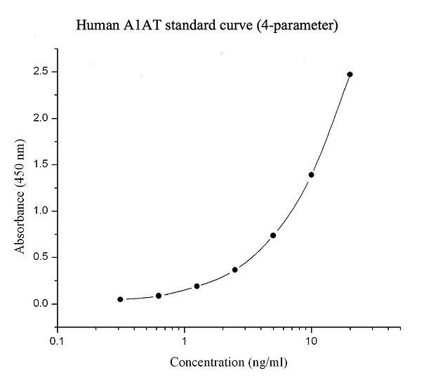 Human Alpha-1 antitrypsin    (A1AT) immunoassay kit