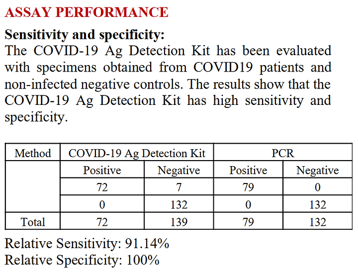 COVID-19 Ag Detection Kit (Colloidal Gold Immunochromatography)