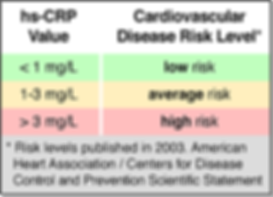 High-Sensitivity C-Reactive Protein Risk Groups