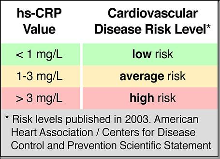 High-Sensitivity C-Reactive Protein Risk Groups