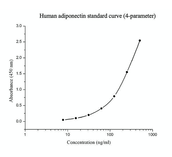 Rapid Human Adiponectin