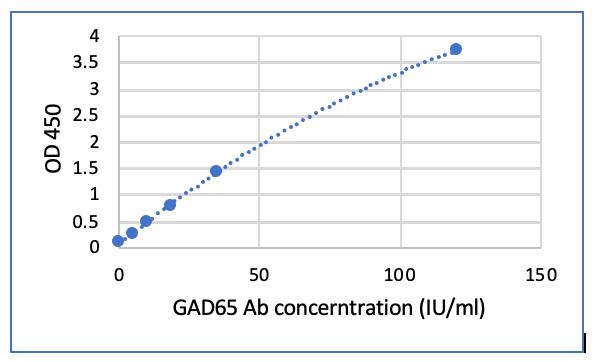 Glutamic Acid Decarboxylase (GAD65) Autoantibody ELISA kit
