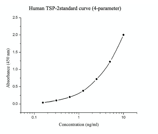 Human Thrombospondin-2 (TSP-2) Elisa kit