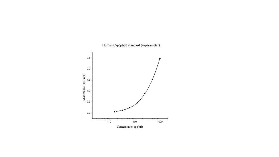 Human C-peptide immunoassay kit
