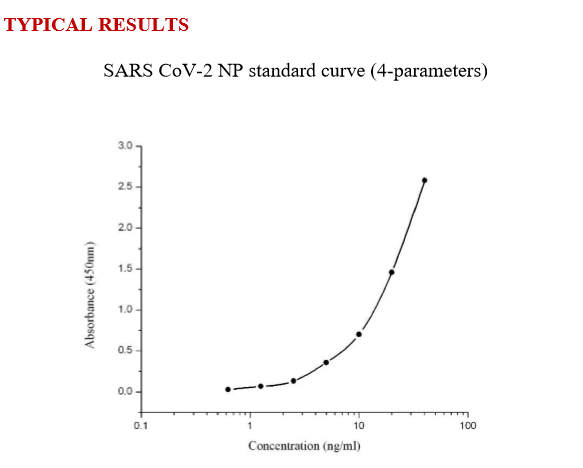 SARS-CoV-2 Nucleocapsid Protein(NP) High-sensitivity Quantitative ELISA Kit[RUO]