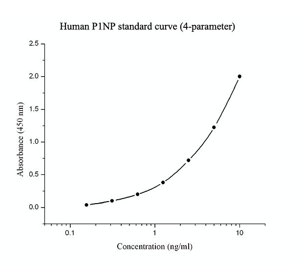 Human Procollagen type 1 N-terminal propeptide (P1NP) immunoassay kit