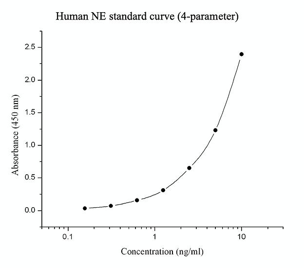 Human neutrophil elastase (NE) immunoassay kit