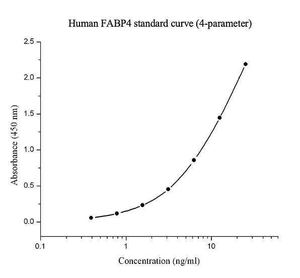 hFABP4 (Human fatty-acid binding protien 4) ELISA kit