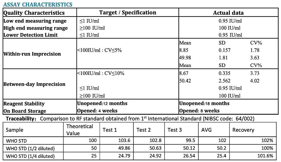 Rheumatoid Factor (RF) Turbidimetric Immunoassay Kit