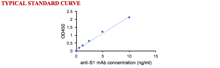 High-sensitive SARS-CoV-2 S1 IgG ELISA Kit [RUO]
