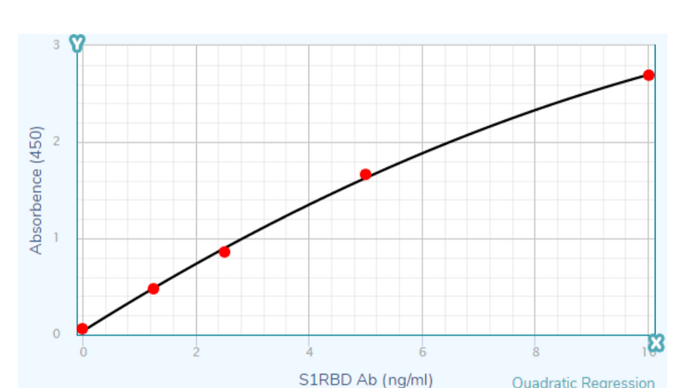 High-sensitive Quantitative SARS-CoV-2 S1RBD IgG ELISA Kit [RUO]