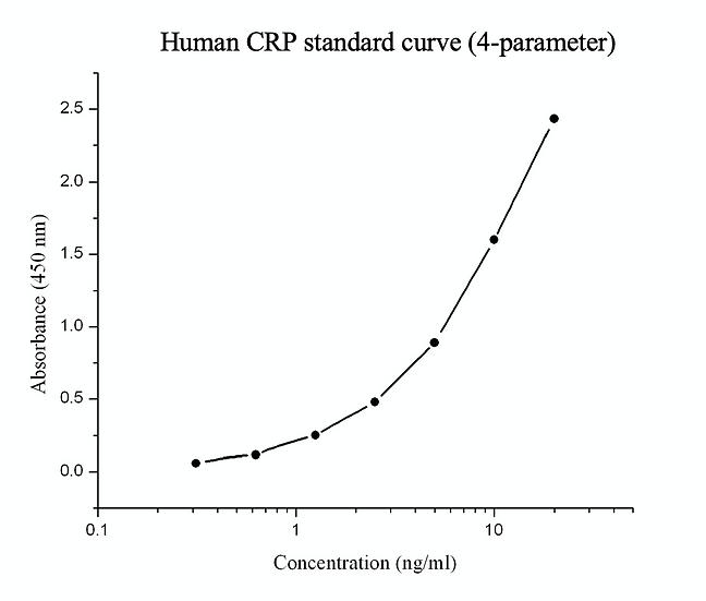 Human C-reactive protein ELISA kit