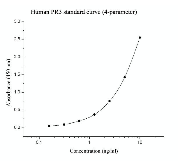Human Proteinase 3 (PR3) immunoassay kit