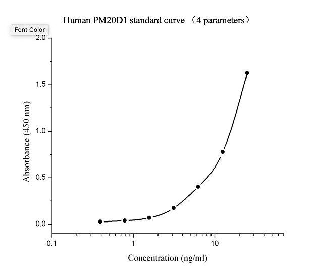 Human PM20D1 immunoassay kit