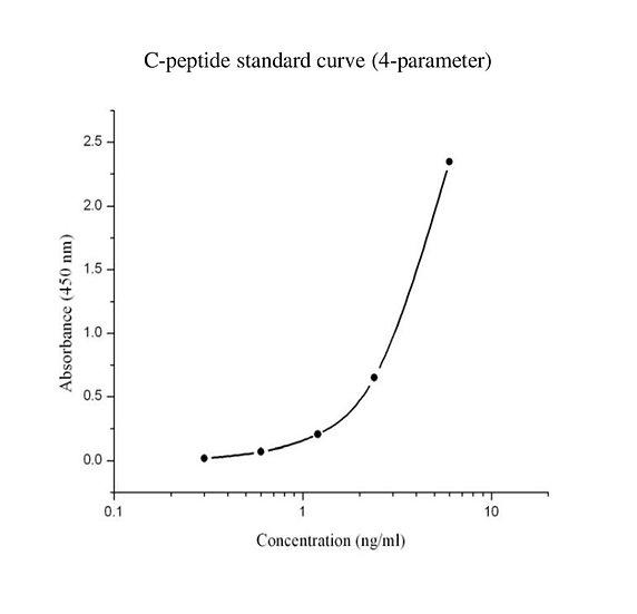 Mouse/rat C-Peptide ELISA