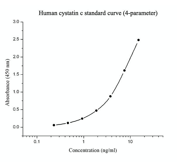 Rapid Human Cystatin C ELISA kit