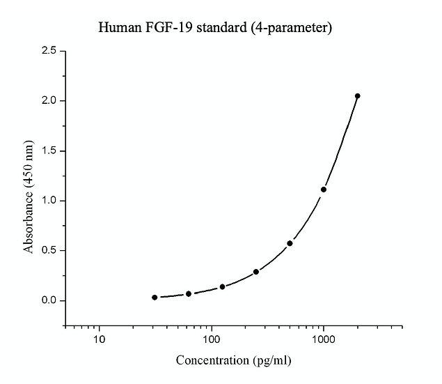 Human FGF-19 Elisa kit