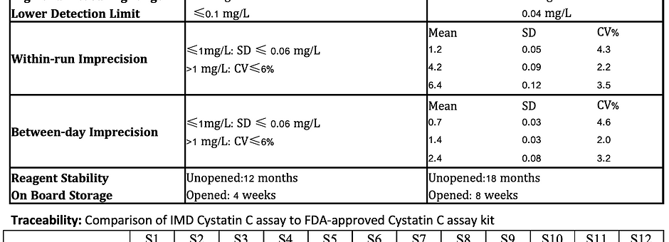 Cystatin C Turbidimetric Immunoassay Kit