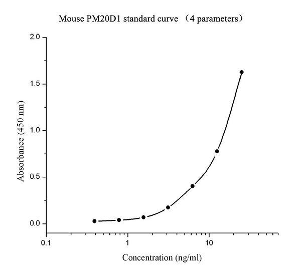 Mouse PM20D1 immunoassay kit