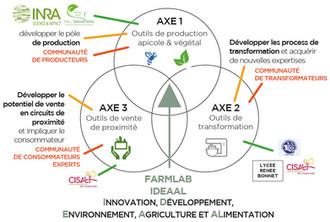 Création du FARMLAB IDEAAL