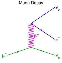 Muon decay.PNG