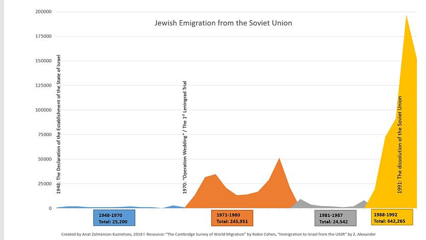 graf Jewish_emigration_from_USSR_Leningr