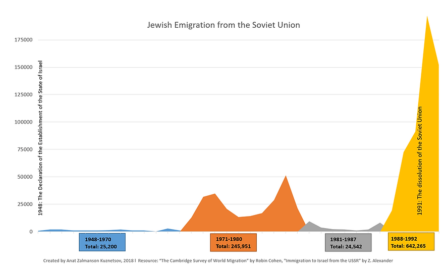 Jewish Emigration from the USSR chart gr