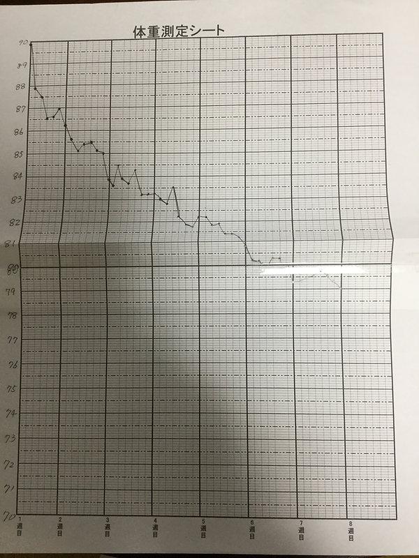 体重推移グラフ