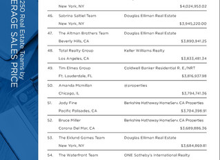 REAL Trends with Wall Street Journal Ranks TOTAL REALTY GROUP 48 in The Country