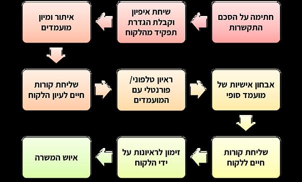 מודל העבודה.png