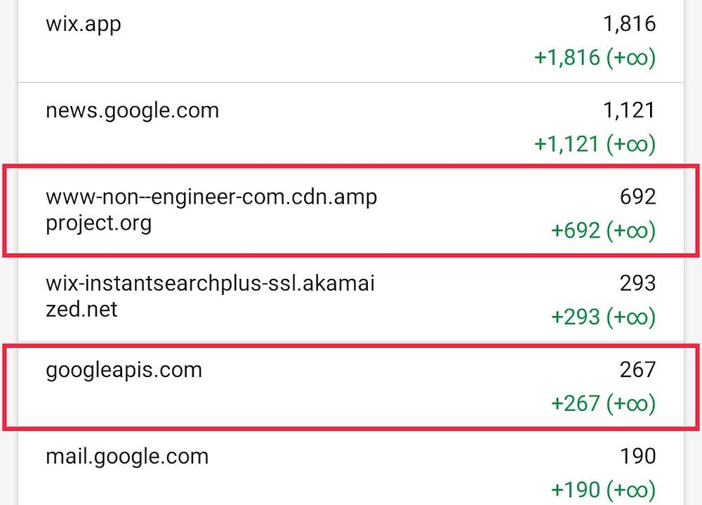 Google Discover Traffic Google Analytics