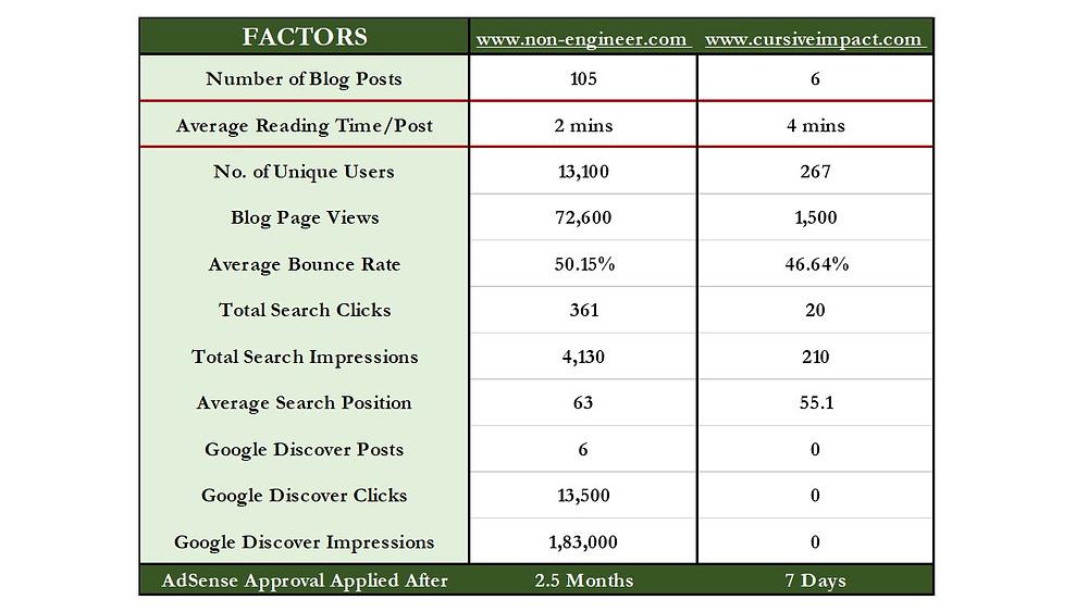 Google AdSense Blog Approval Comparison