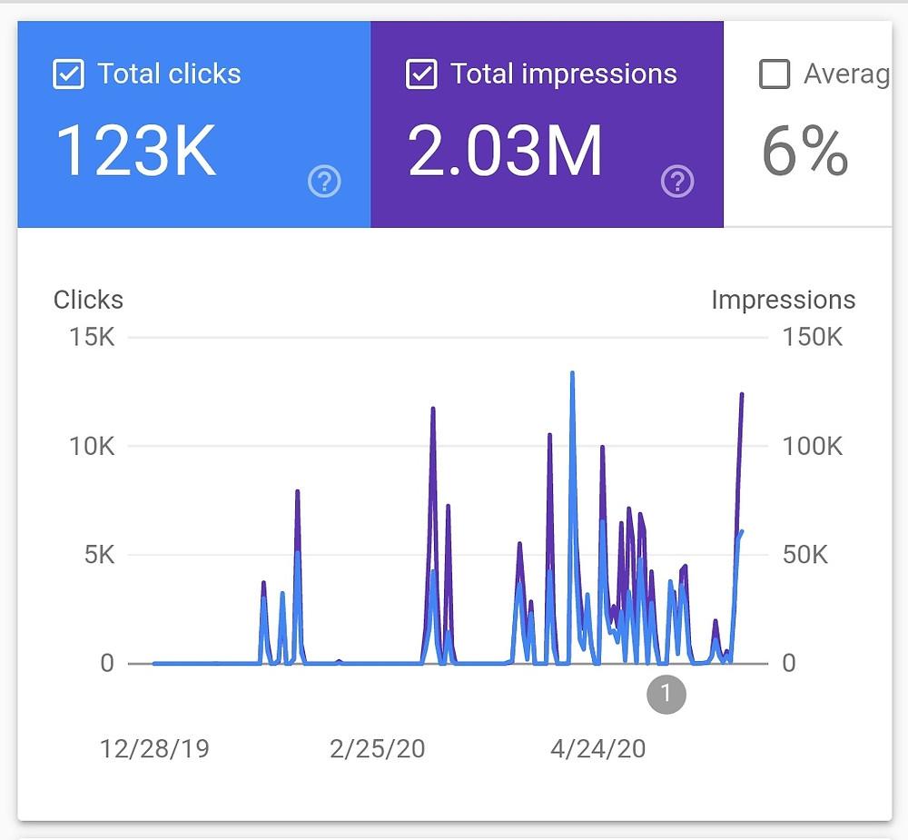 Google Discover Traffic