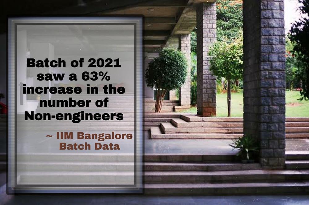 63% increase non-engineers at IIM Bangalore