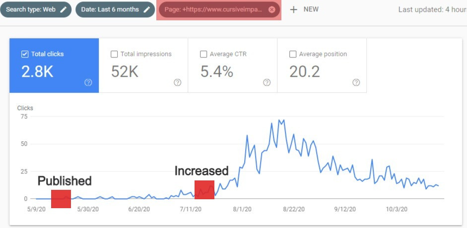 how long does it take to get organic traffic