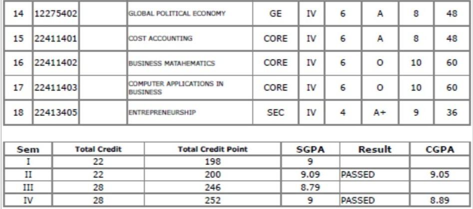 Delhi University Mark Sheet till Sem 4