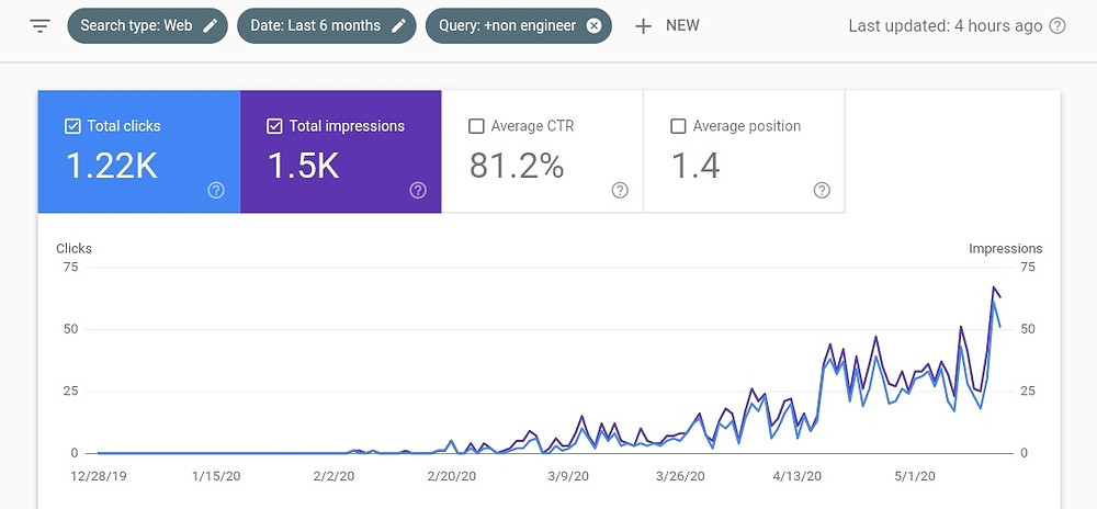 Google Search Console Wix Blog