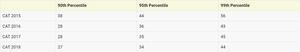 LRDI Marks Vs Percentile