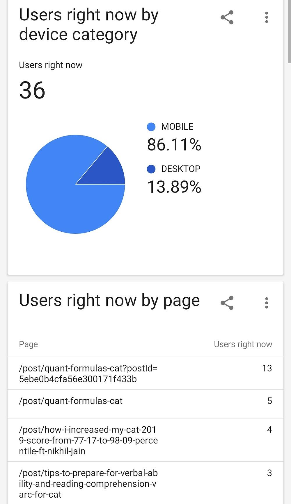 Live Google Analytics Wix Blog