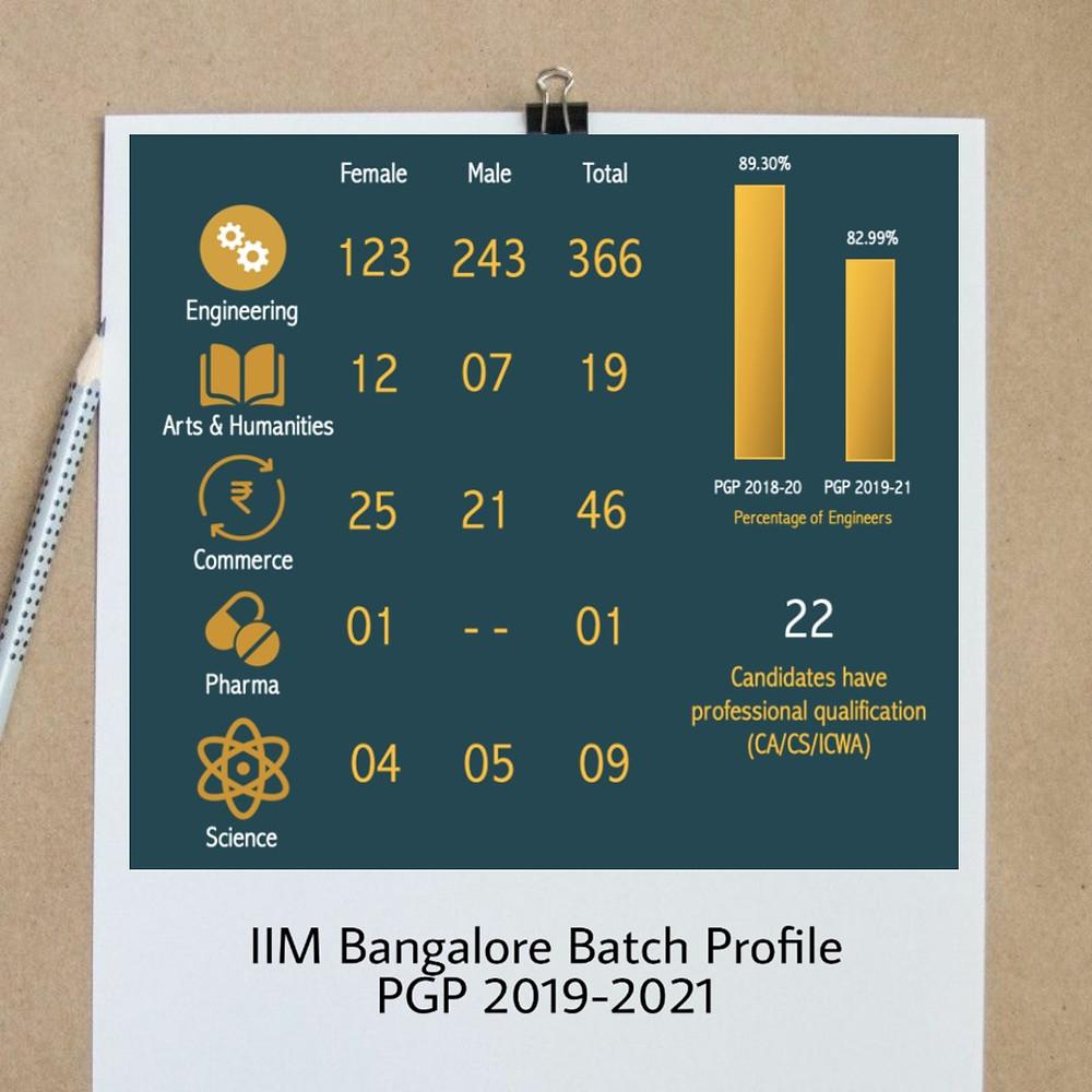 IIM Bangalore Batch Data PGP 2019-2021