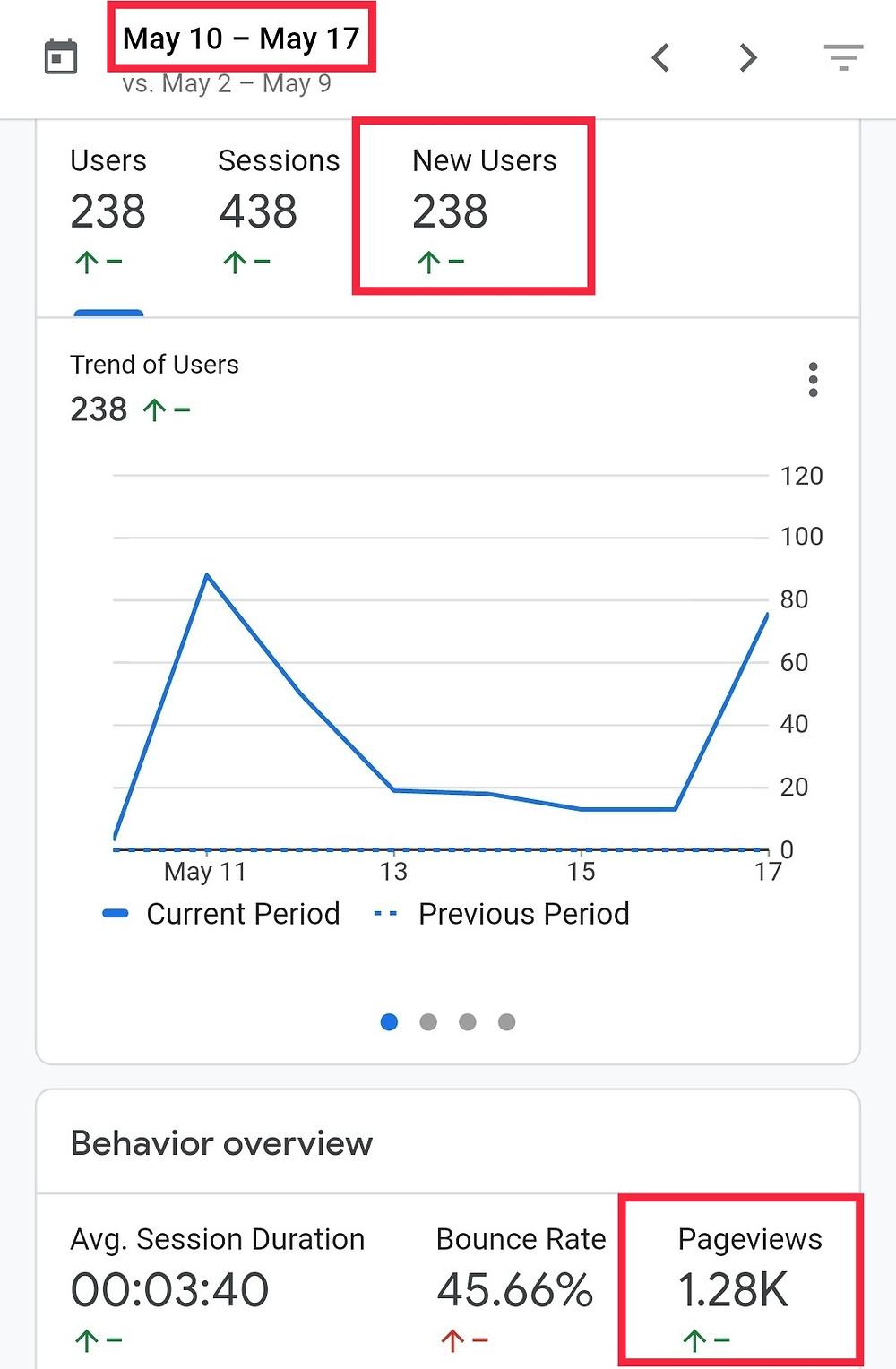 Minimum Traffic for Google AdSense