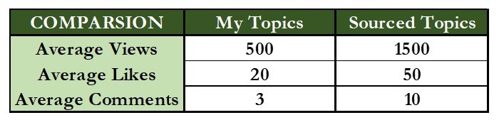 Comparison of Sourced Question Content Writing