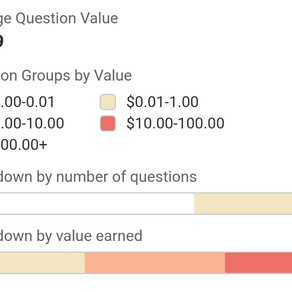How much have you earned from the Quora Partner Program?