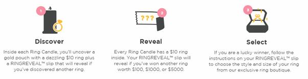 Diamond Candles 5000 ring