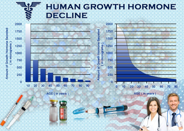 Are You LOW in HGH?